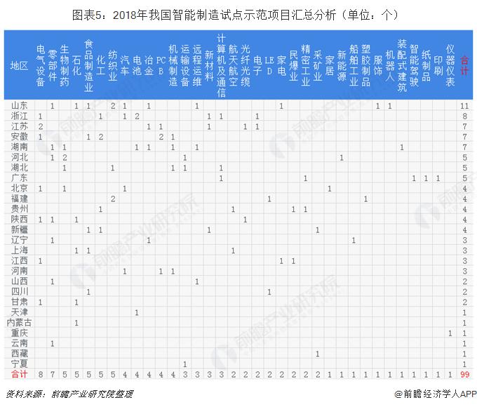 图表5:2018年我国智能制造试点示范项目汇总分析(单位:个)