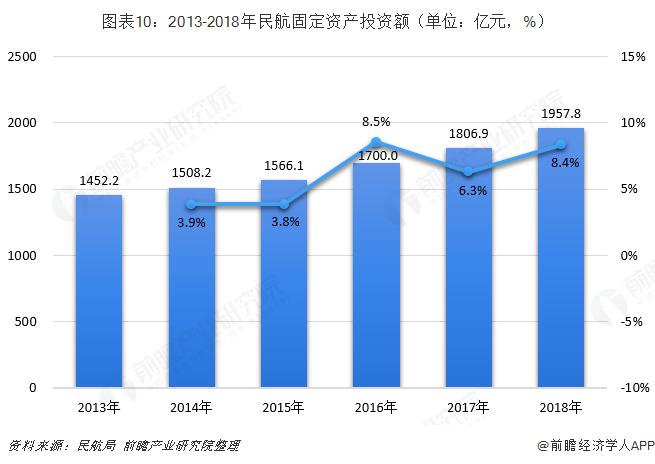 图表10:2013-2018年民航固定资产投资额(单位:亿元,%)