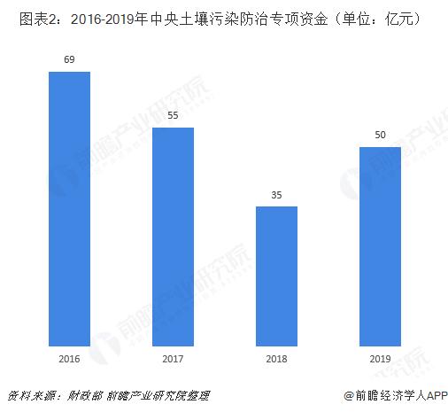 图表2:2016-2019年中央土壤污染防治专项资金(单位:亿元)