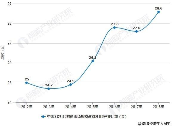 2012-2018年中国3D打印材料市场规模占3D打印产业比重统计情况及预测