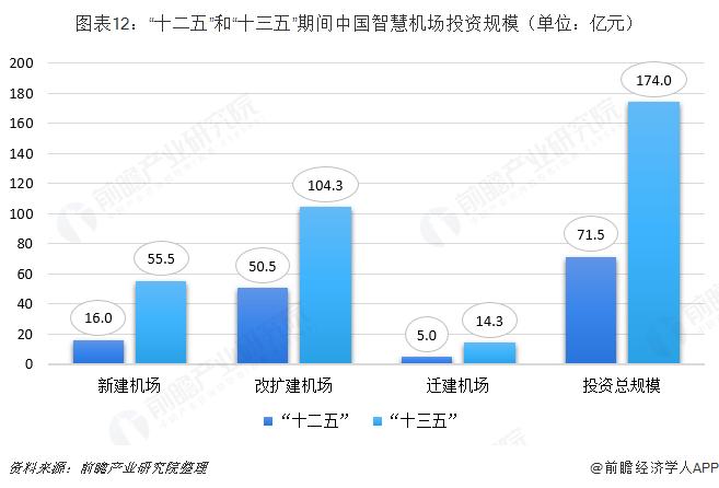 """图表12:""""十二五""""和""""十三五""""期间中国智慧机场投资规模(单位:亿元)"""