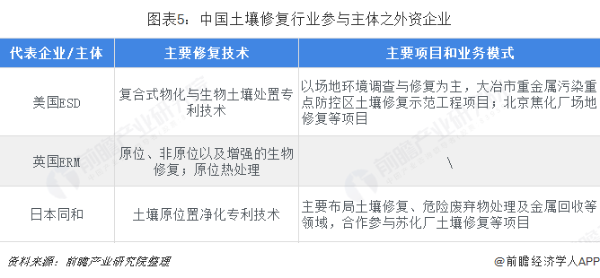 图表5:中国土壤修复行业参与主体之外资企业