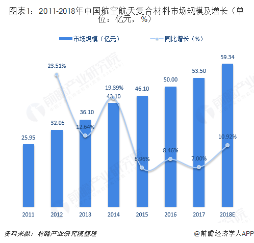 图表1:2011-2018年中国航空航天复合材料市场规模及增长(单位:亿元,%)