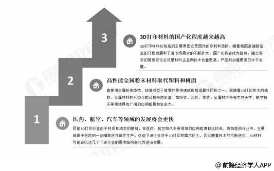 未来中国3D打印材料行业发展趋势分析情况