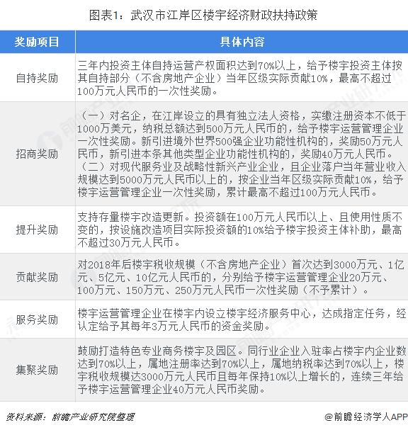 图表1:武汉市江岸区楼宇经济财政扶持政策