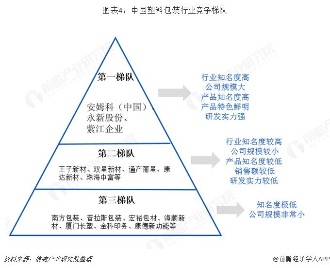 圖表4:中國塑料包裝行業競爭梯隊