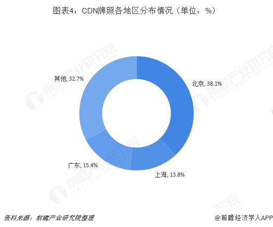 图表4:CDN牌照各地区分布情况(单位:%)