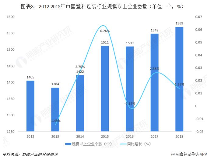 圖表3:2012-2018年中國塑料包裝行業規模以上企業數量(單位:個,%)