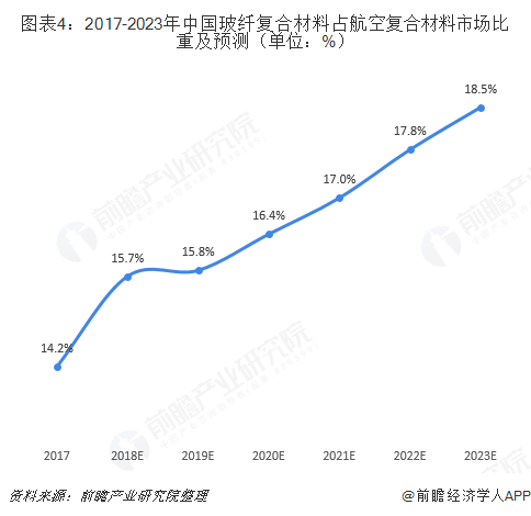 图表4:2017-2023年中国玻纤复合材料占航空复合材料市场比重及预测(单位:%)