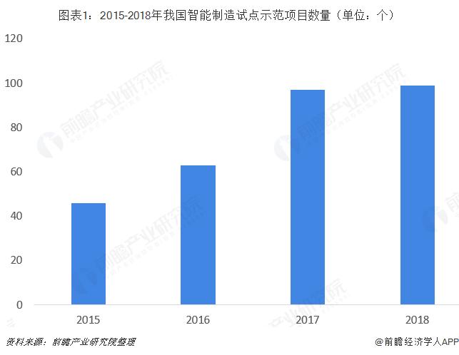 图表1:2015-2018年我国智能制造试点示范项目数量(单位:个)