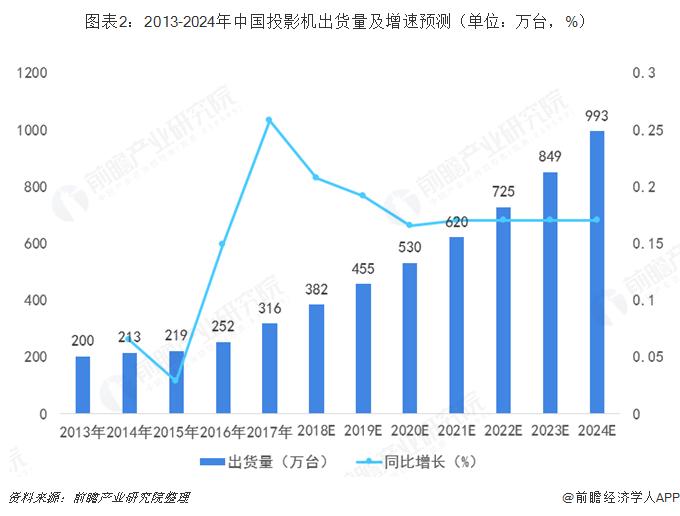 图表2:2013-2024年中国投影机出货量及增速预测(单位:万台,%)