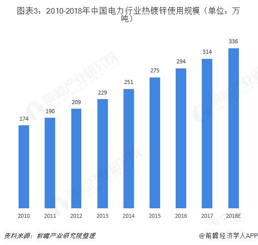 图表3:2010-2018年中国电力行业热镀锌使用规模(单位:万吨)