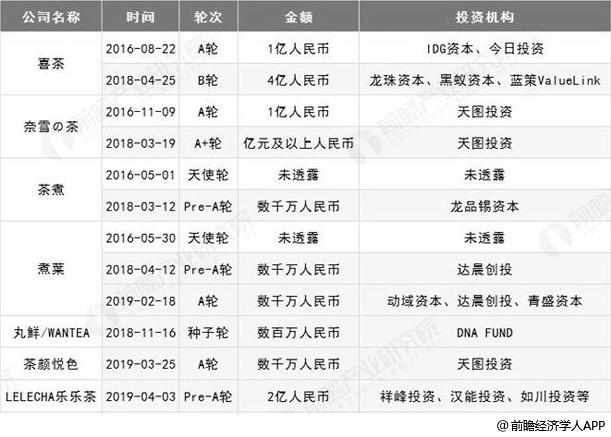 2018-2019年中国新式茶饮融资不完全统计情况