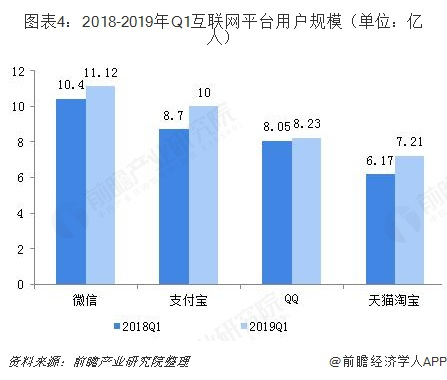 图表4:2018-2019年Q1互联网平台用户规模(单位:亿人)