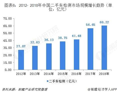 图表6:2012- 2018年中国二手车检测市场规模增长趋势(单位:亿元)