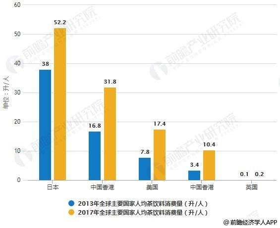 2013-2017年全球主要国家人均茶饮料消费量统计情况