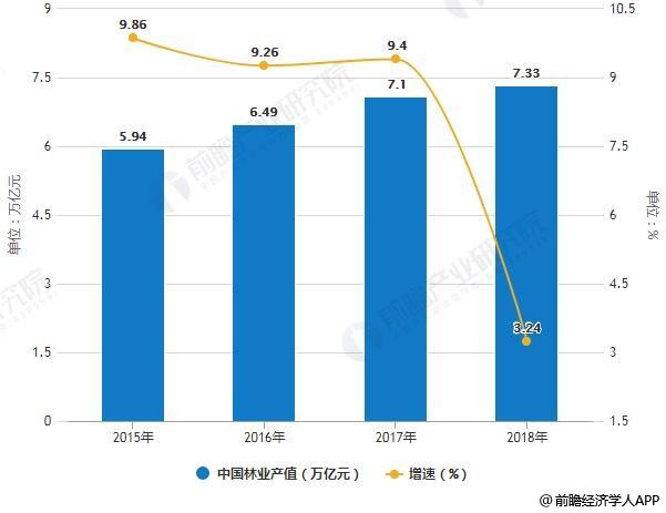 2015-2018年中国林业产值统计及增长情况