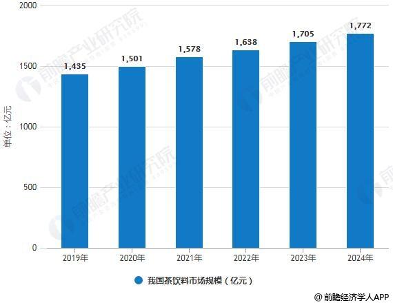 2019-2024年我国茶饮料市场规模统计情况及预测