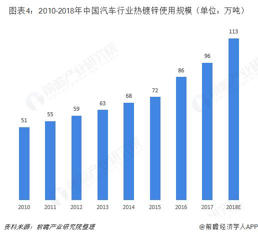 图表4:2010-2018年中国汽车行业热镀锌使用规模(单位:万吨)