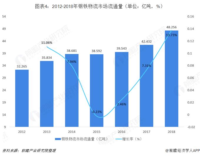 图表4:2012-2018年钢铁物流市场流通量(单位:亿吨,%)
