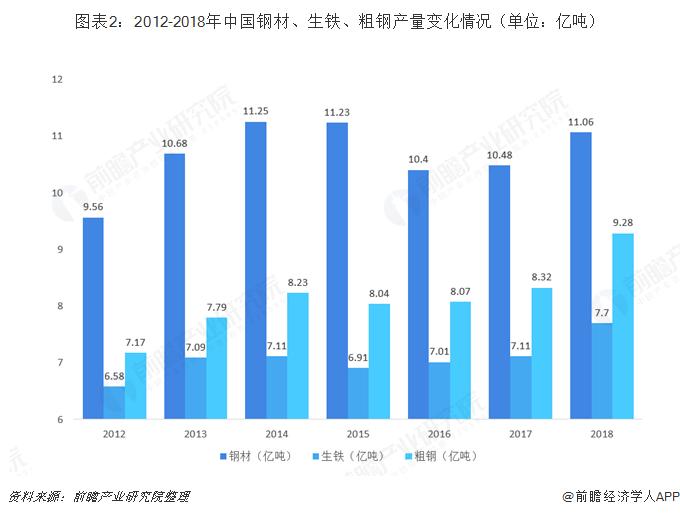 图表2:2012-2018年中国钢材、生铁、粗钢产量变化情况(单位:亿吨)