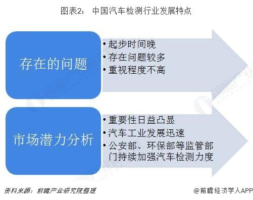 图表2: 中国汽车检测行业发展特点