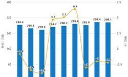 2019年前3月中国<em>原盐</em>行业市场分析:产量突破千万吨,湖北省产量突破百万吨