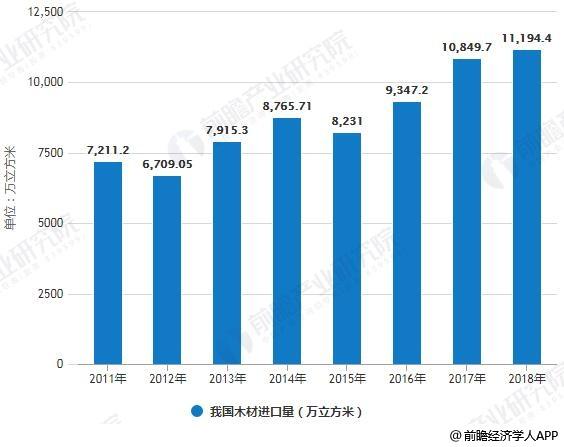 2011-2018年我国木材进口量统计情况