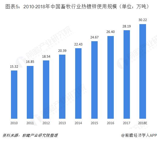 图表5:2010-2018年中国畜牧行业热镀锌使用规模(单位:万吨)
