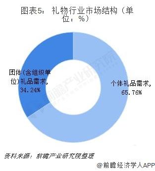 图表5: 礼物行业市场结构(单位:%)