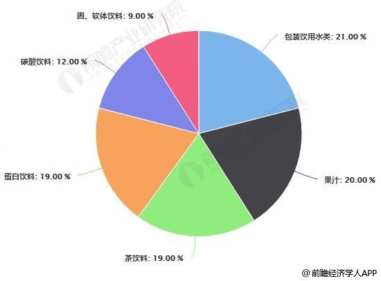 中国各类饮料市场份额分布情况