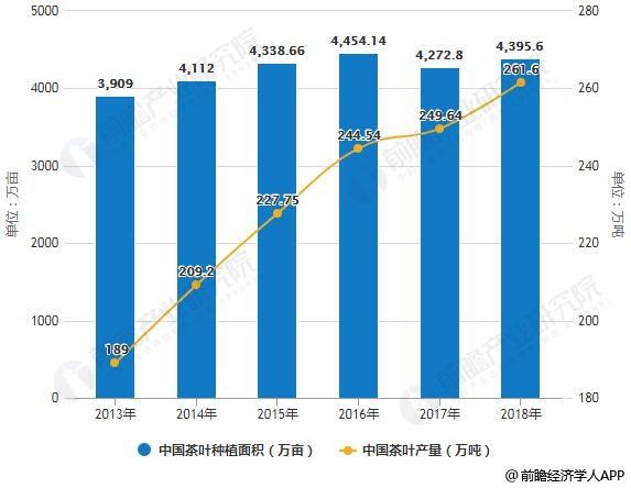 2013-2018年中国茶叶种植面积及茶叶产量统计情况