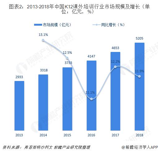 图表2:2013-2018年中国K12课外培训行业市场规模及增长(单位:亿元,%)