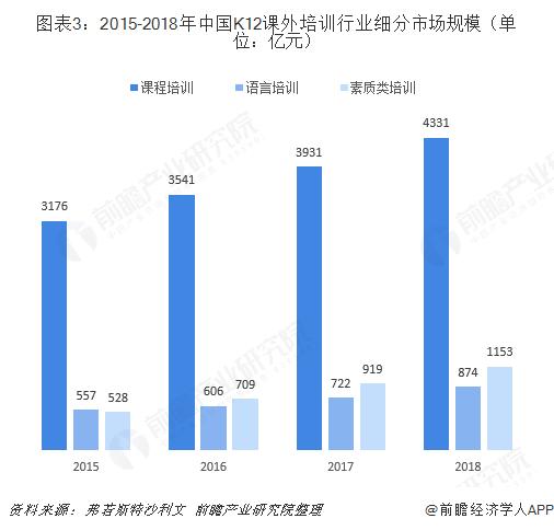 图表3:2015-2018年中国K12课外培训行业细分市场规模(单位:亿元)
