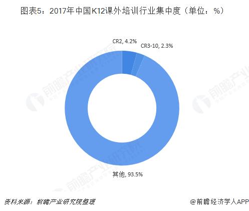 图表5:2017年中国K12课外培训行业集中度(单位:%)