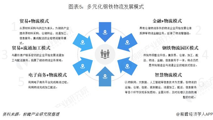 图表5:多元化钢铁物流发展模式