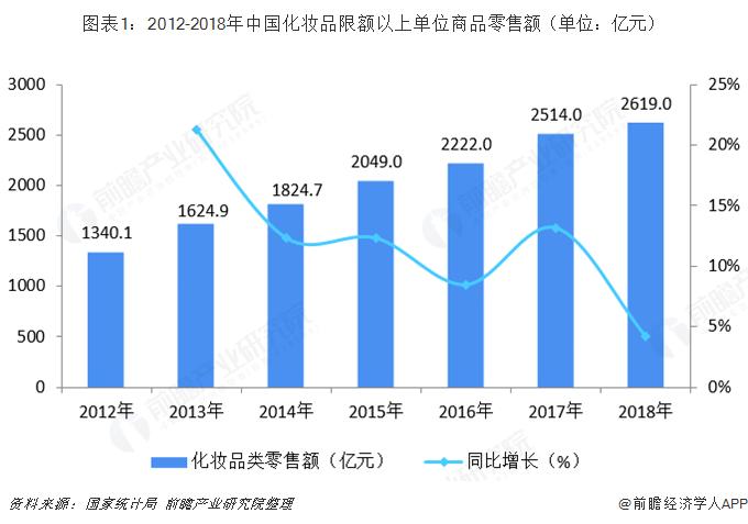 图表1:2012-2018年中国化妆品限额以上单位商品零售额(单位:亿元)