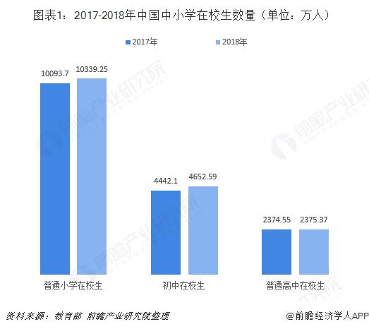图表1:2017-2018年中国中小学在校生数量(单位:万人)