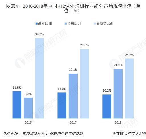 图表4:2016-2018年中国K12课外培训行业细分市场规模增速(单位:%)