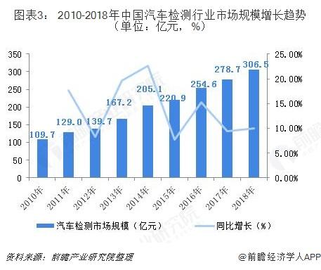 图表3: 2010-2018年中国汽车检测行业市场规模增长趋势(单位:亿元,%)