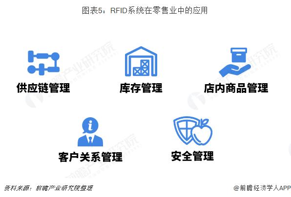 图表5:RFID系统在零售业中的应用