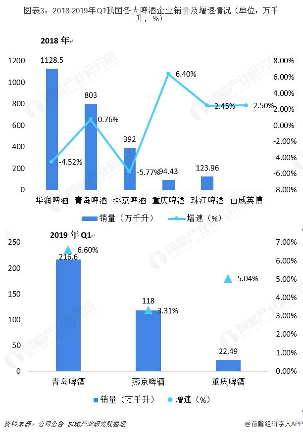 图表3:2018-2019年Q1我国各大啤酒企业销量及增速情况(单位:万千升,%)