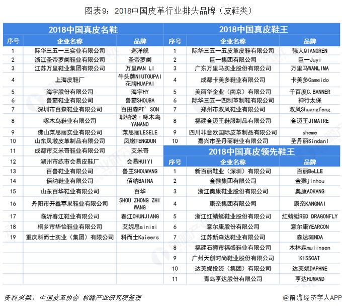 图表9:2018中国皮革行业排头品牌(皮鞋类)