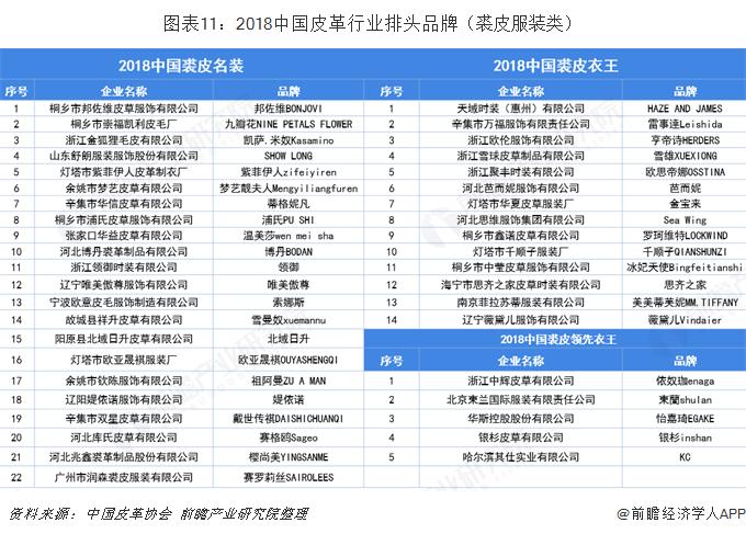 图表11:2018中国皮革行业排头品牌(裘皮服装类)