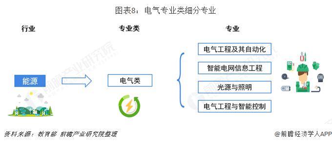图表8:电气专业类细分专业