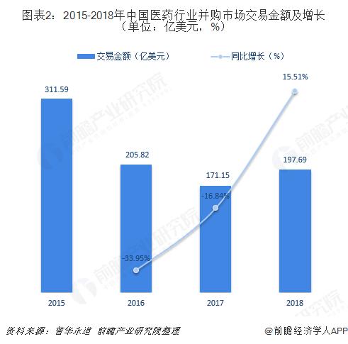 图表2:2015-2018年中国医药行业并购市场交易金额及增长(单位:亿美元,%)