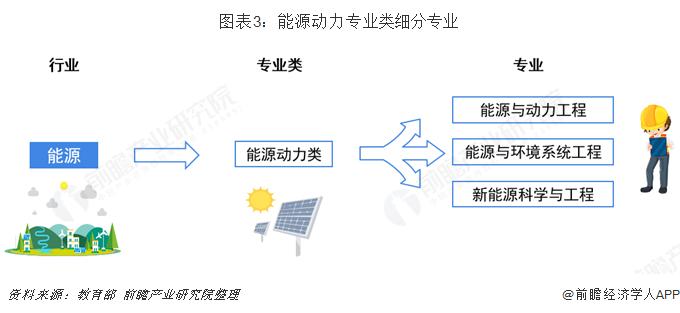 图表3:能源动力专业类细分专业