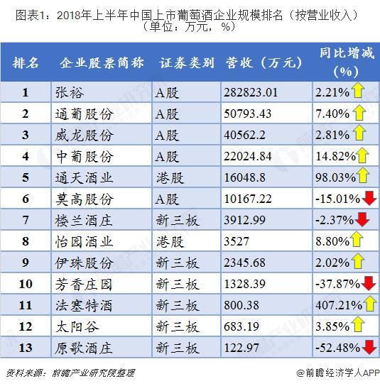 图表1:2018年上半年中国上市葡萄酒企业规模排名(按营业收入)(单位:万元,%)