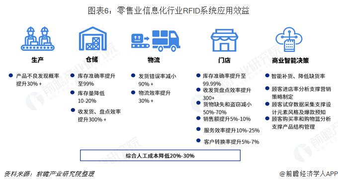 图表6:零售业信息化行业RFID系统应用效益