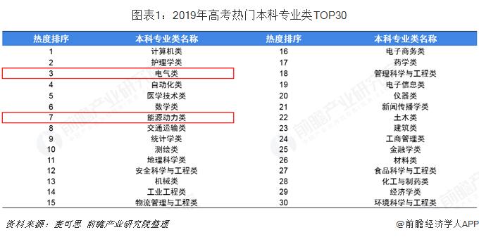 图表1:2019年高考热门本科专业类TOP30